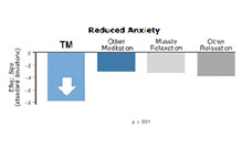 Reduced Anxiety